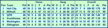 Final League Table Division Three1965/66