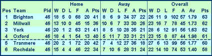 Top Six: Final Table Division Four 1964/65