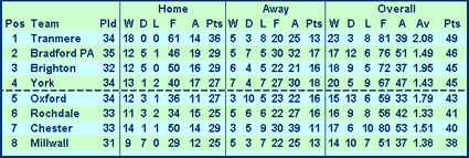 Down to 8th Place: Division Four Tabel 20/2/1965