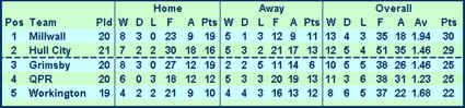 The Christmas No 1: Division Three League Table 25/12/1965