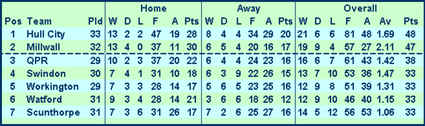 Division Three Table 12th March 1966